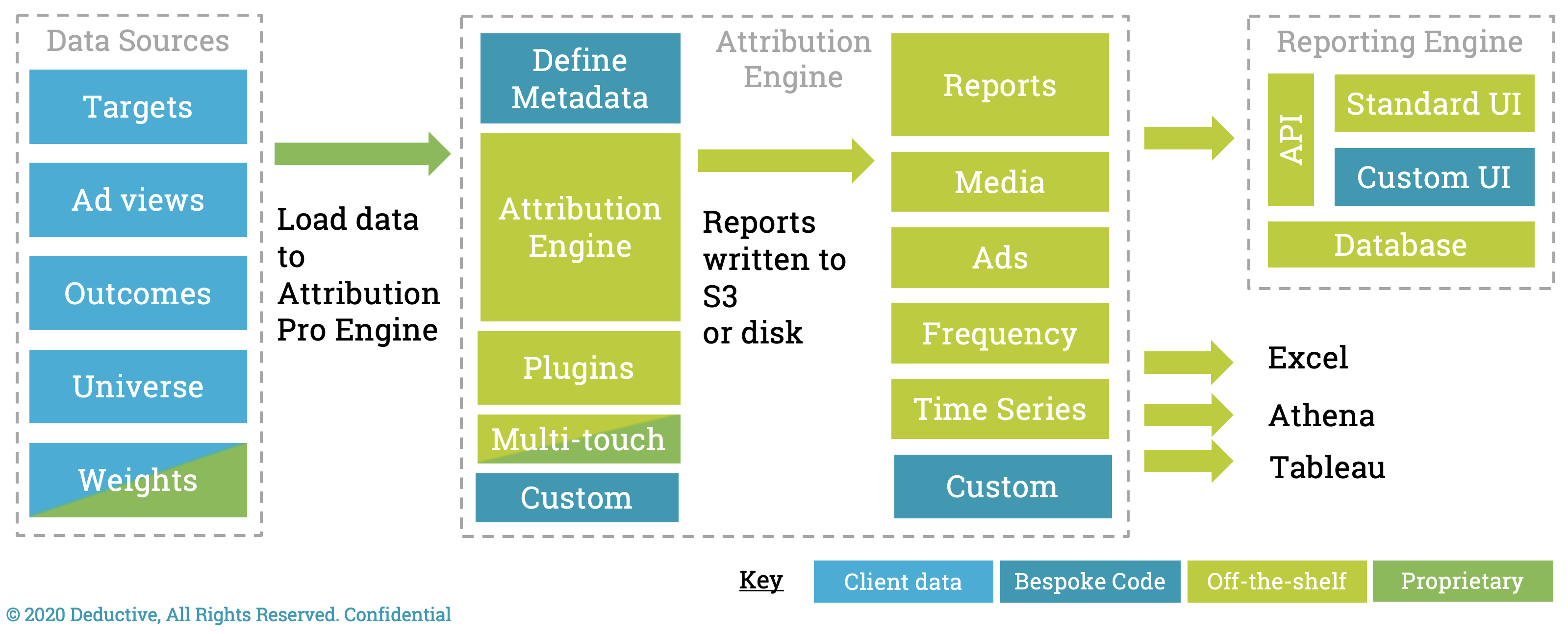 Data Sources Diagram
