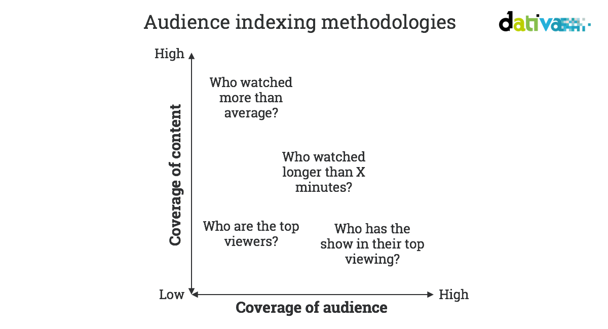 Methods to build target audiences from TV data